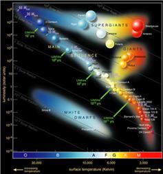 Hertzsprung-Russell diagram. MRO/mro