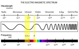 The Electromagnetic Spectrum. MRO/mro